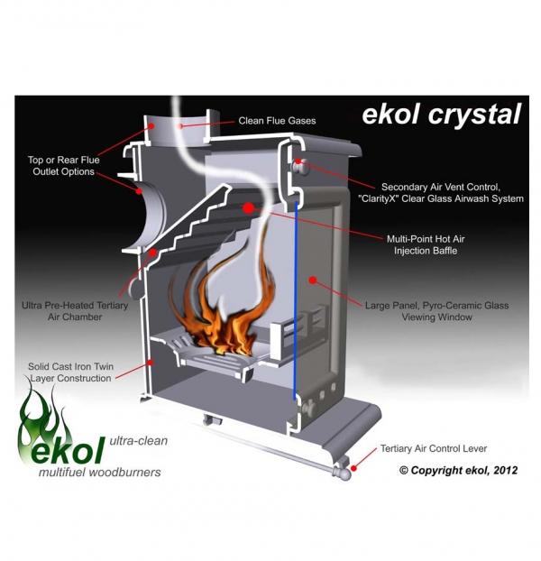 Ekol Crystal 8 woodburning multi fuel stove - efficiency of how it works